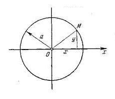 квадрат расстояния от начала О до точки М