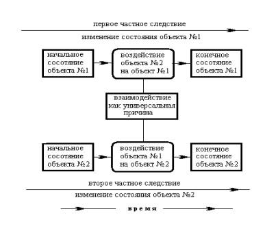 Структурная (диалектическая) модель причинности